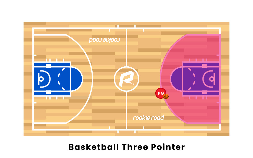 Basketball Three-pointer