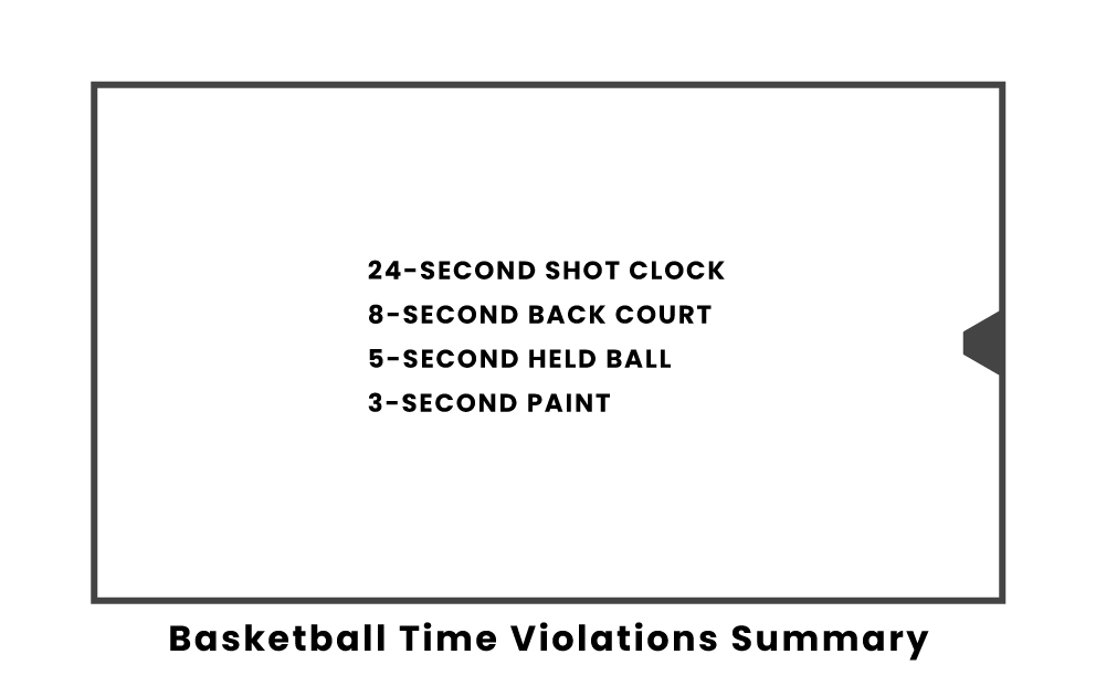 Basketball Time Violations Summary