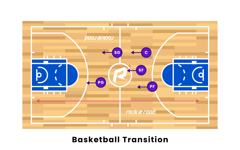 Basketball Transition