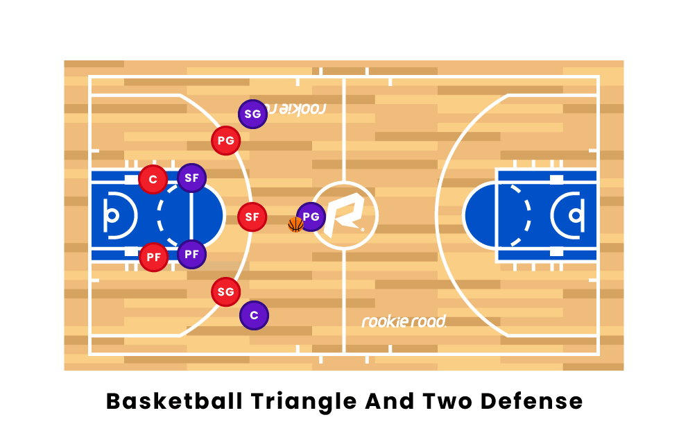 Basketball Triangle and Two Defense