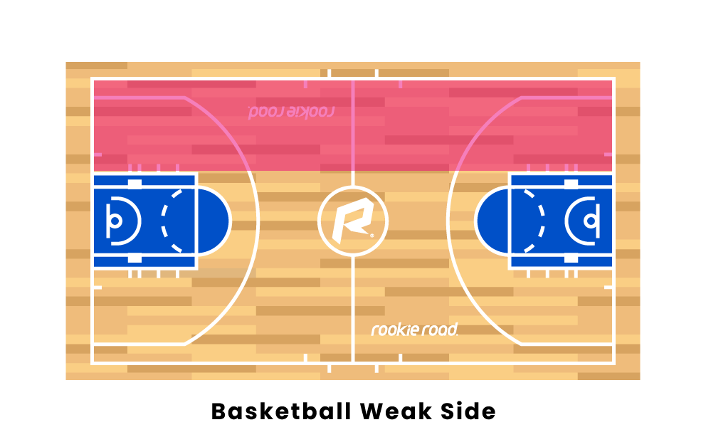 basketball weak side