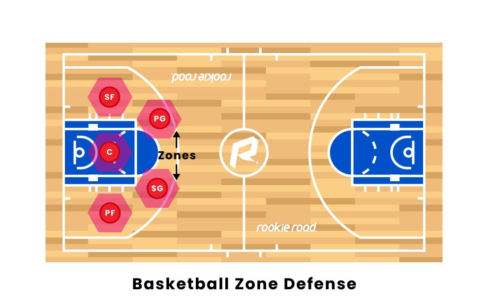 Basketball Zone Formation