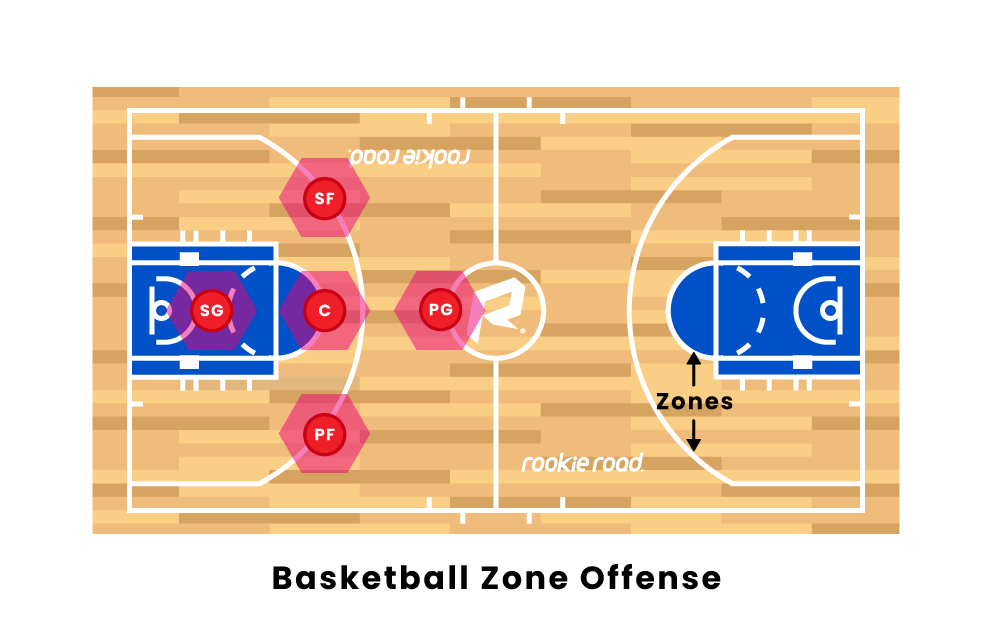 Basketball Zone Offense