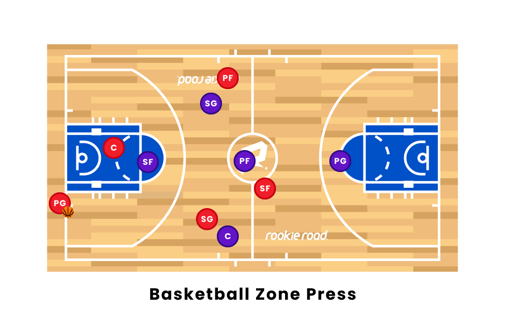 Basketball Zone Press