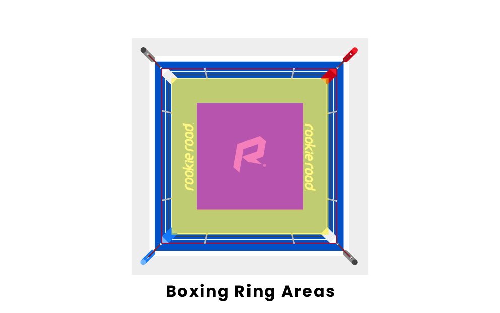 Boxing Ring Areas