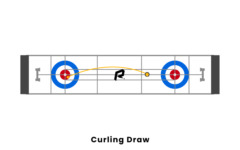 Curling Shot Types