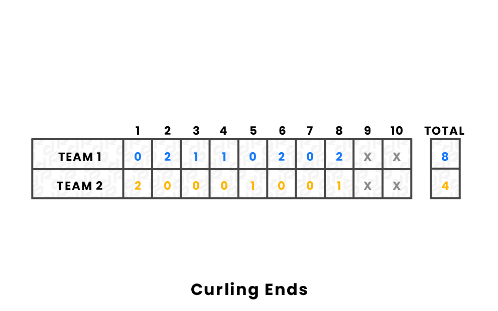 Curling Ends