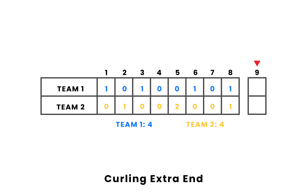 Curling Extra End