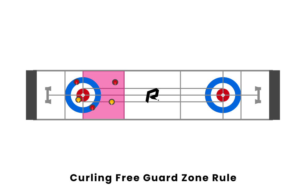 Curling Free Guard Zone Rule