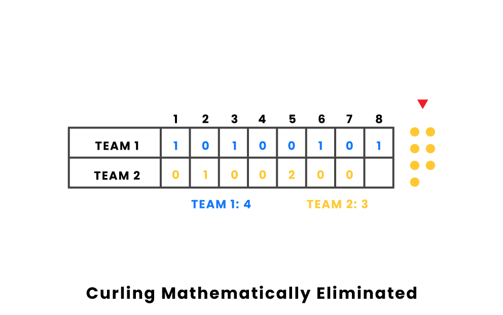 curling mathematically eliminated