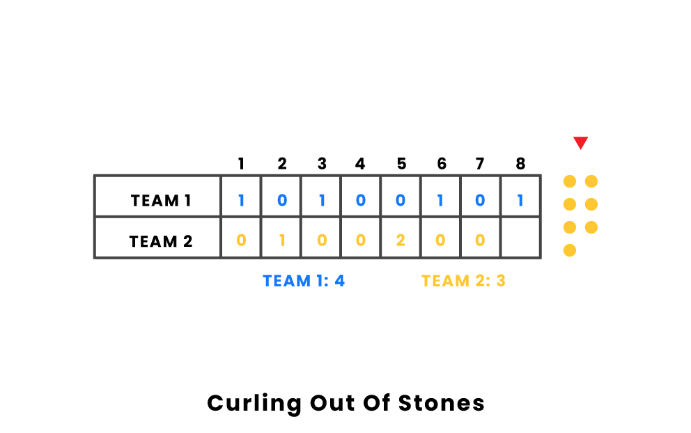 curling out of stones