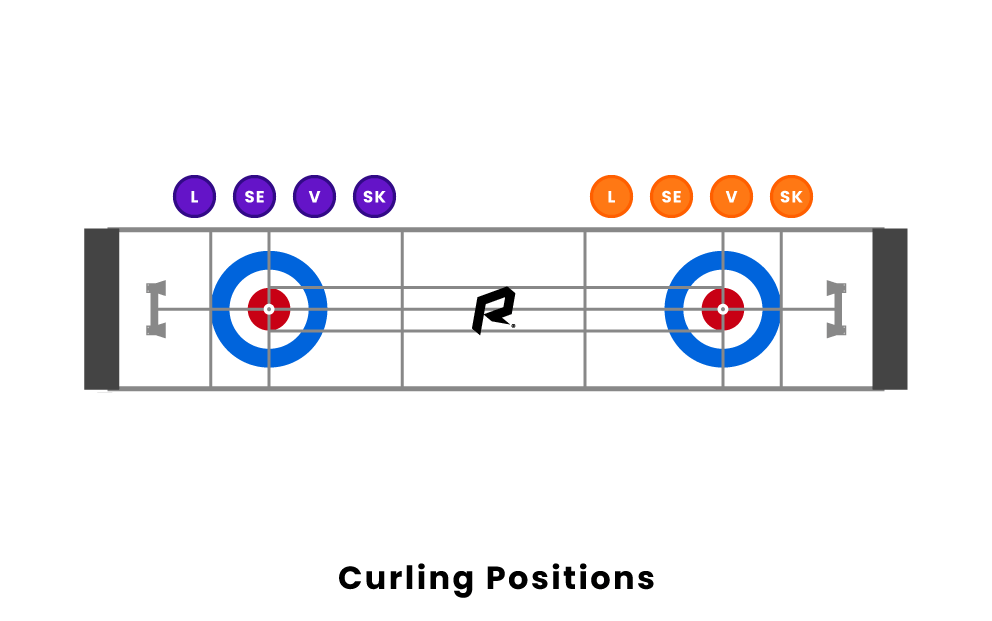 curling positions