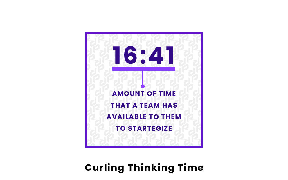 Curling Thinking Time