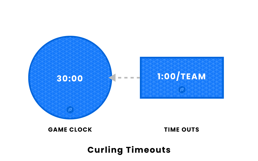 curling timeout
