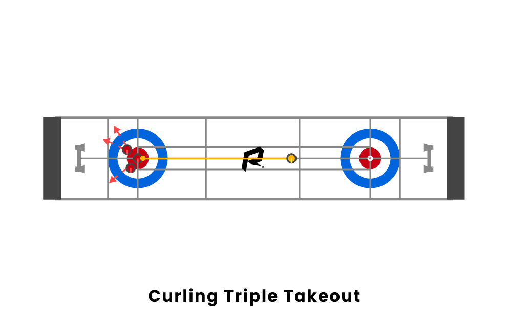 curling triple takeout