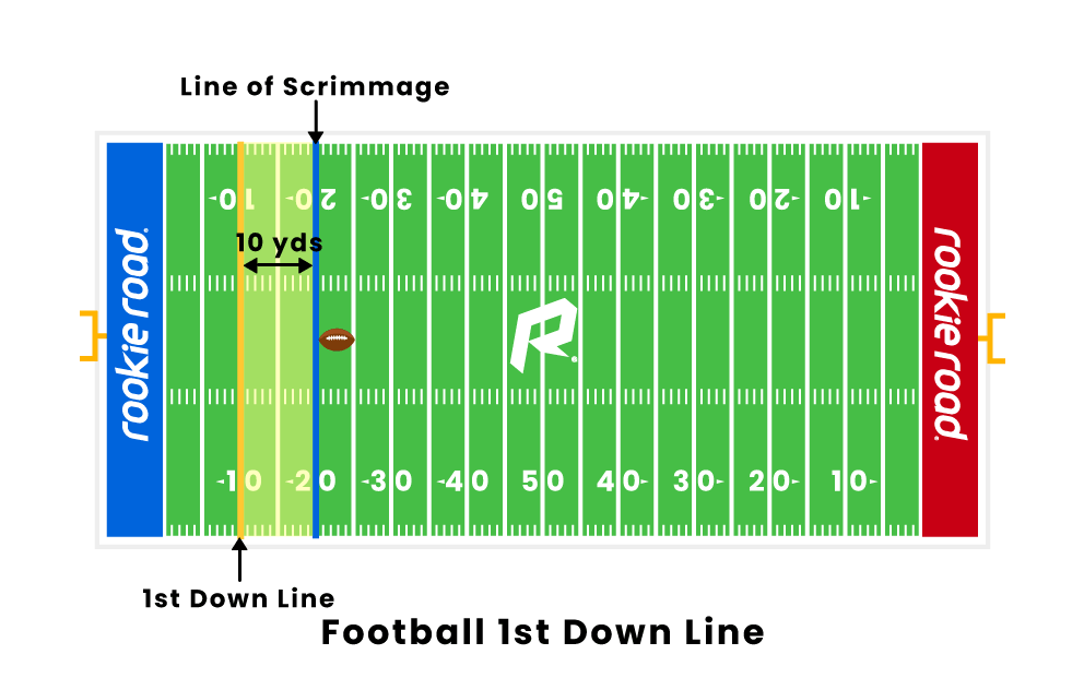 Football First Down Line