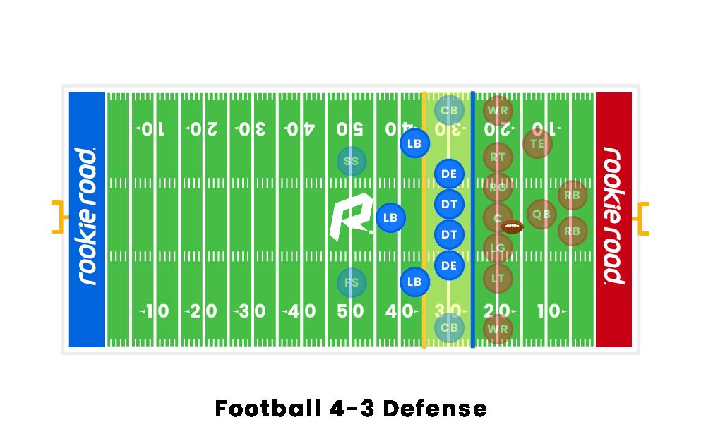 Football Defensive Line