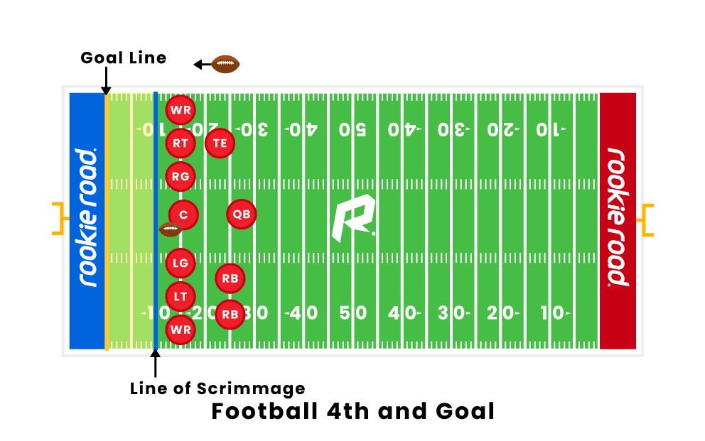 Football 4th and Goal