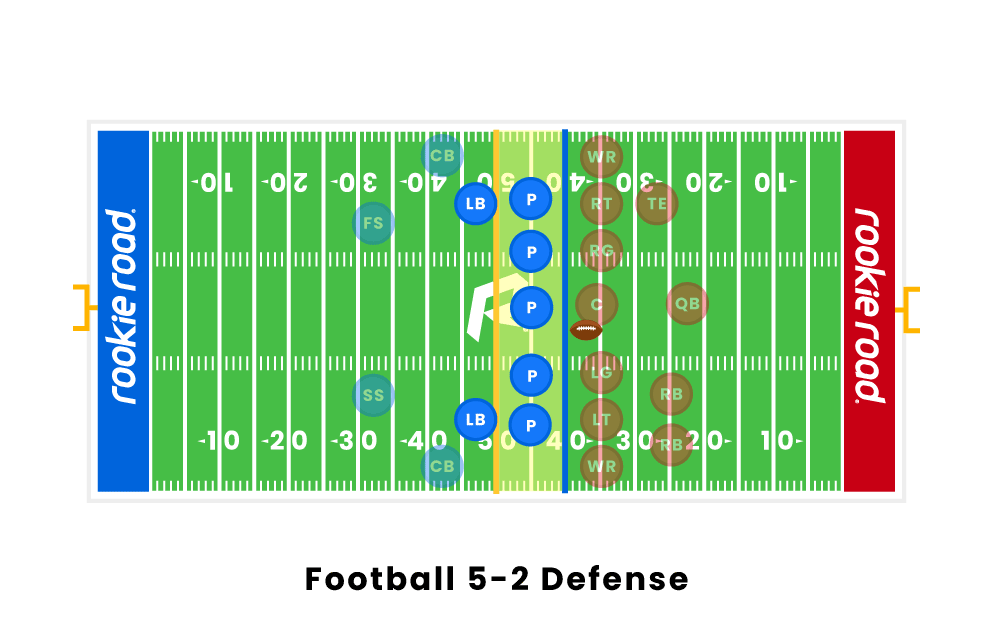 Football 5-2 Defense