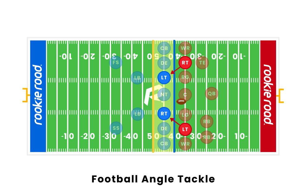 Football Angle Tackle