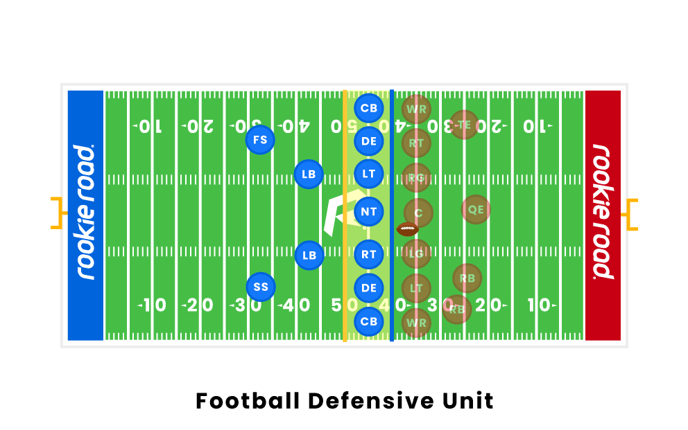 Football The Defense