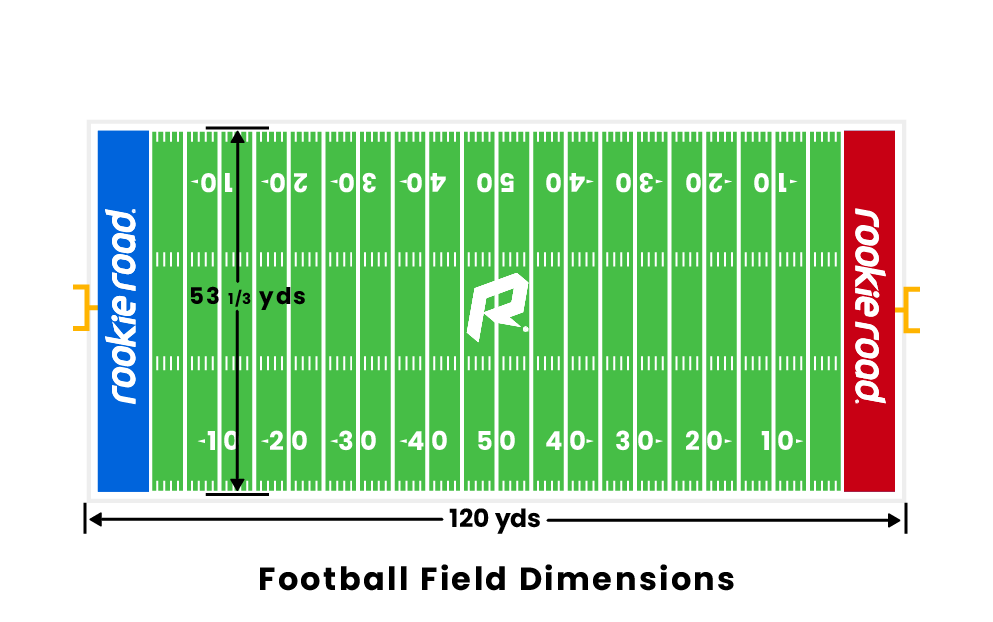 Football Field Dimensions