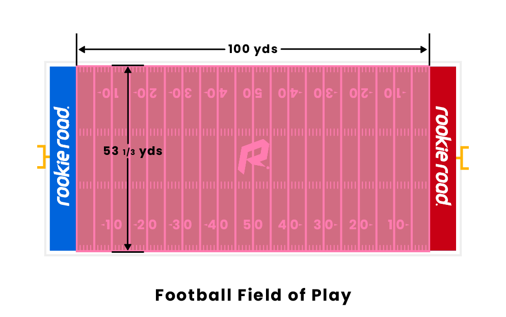 Football Field of Play