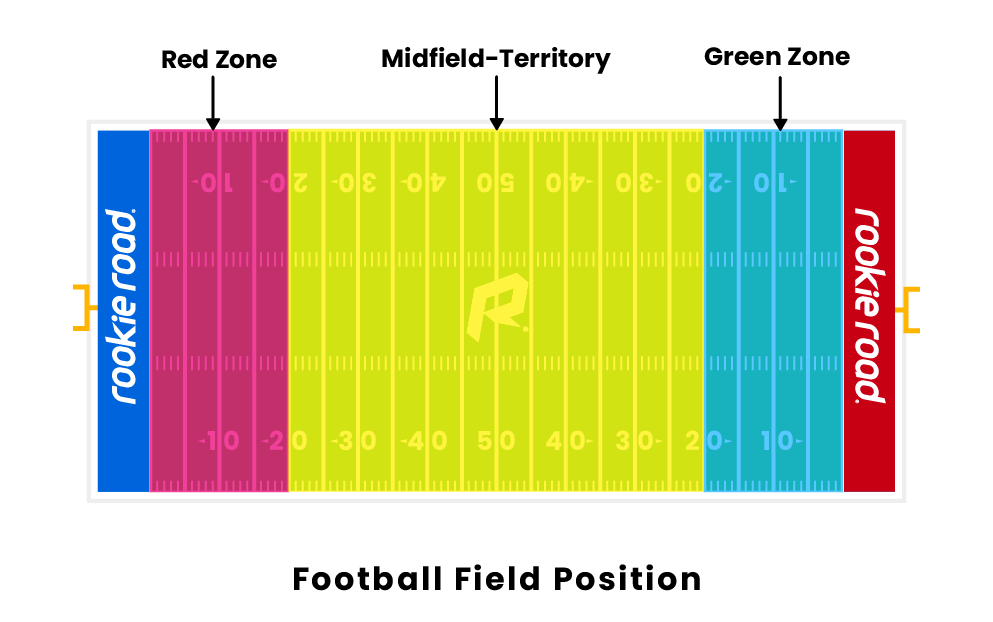 Football Field Position