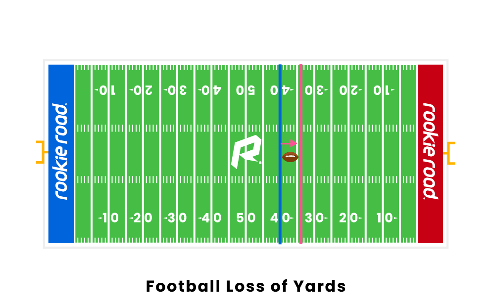 Football Loss of Yards