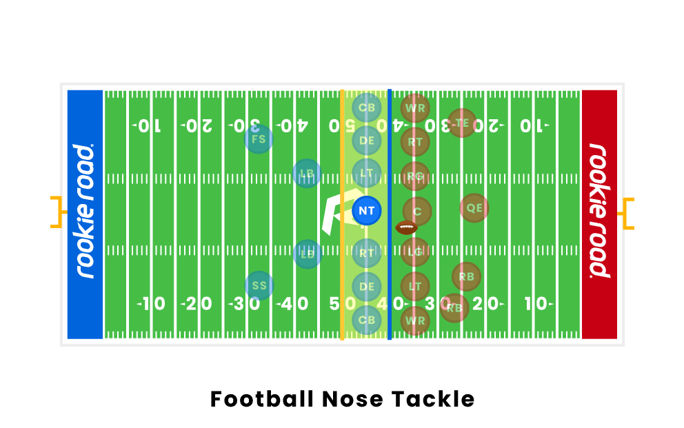 football-nose-tackle