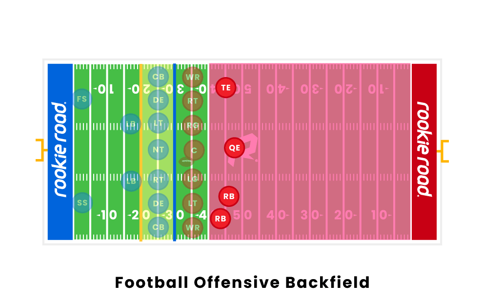 football offensive backfield