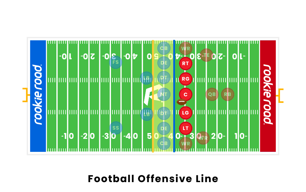 football-offensive-line