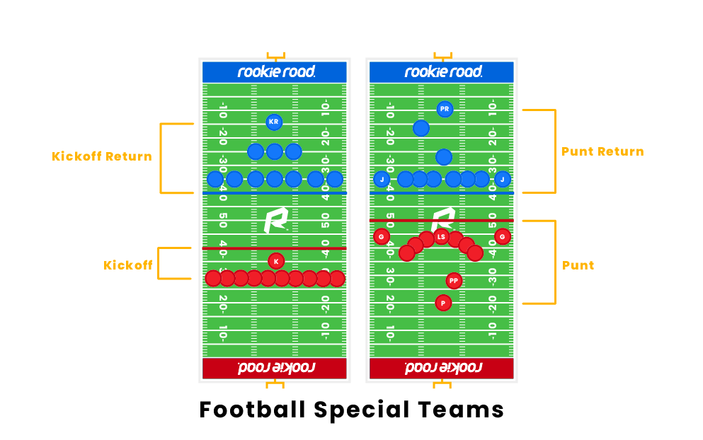 Football Special Teams