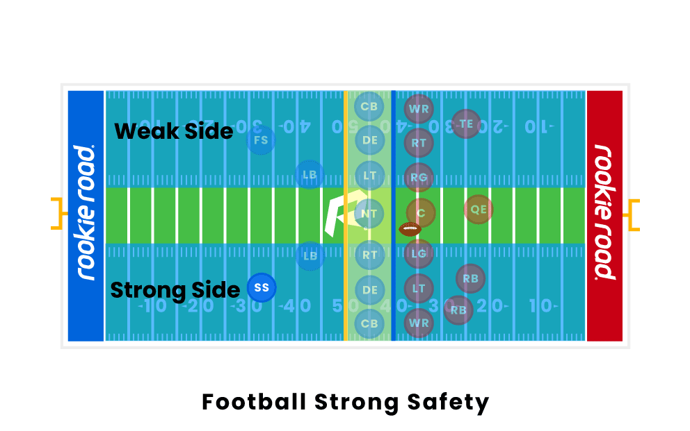Football Strong Safety