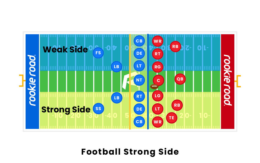 Football Strong Side