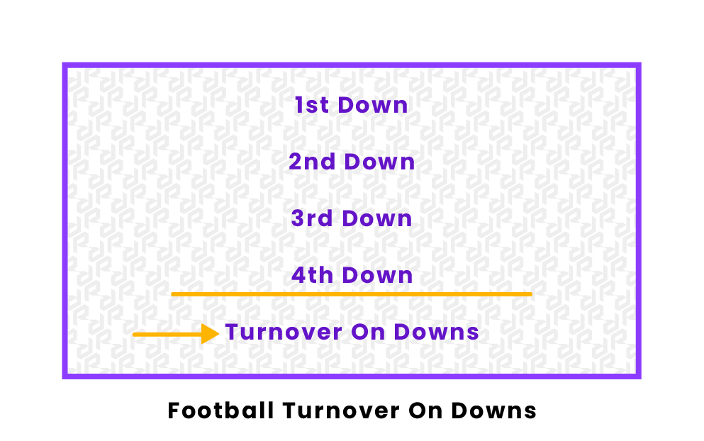 Football Turnover on Downs