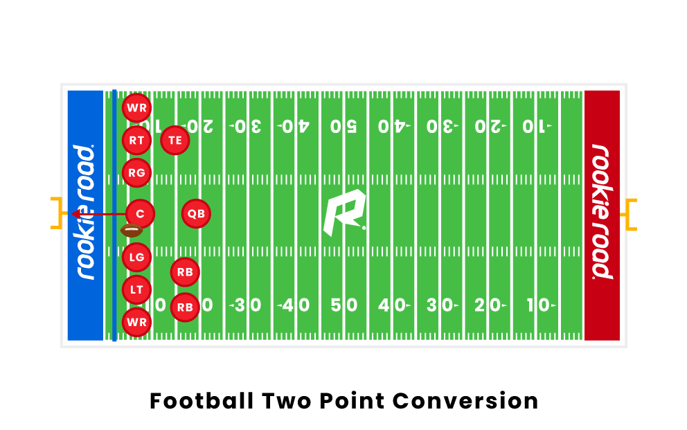 football two point conversion