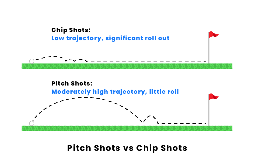 How Is Pitching Different From Chipping In Golf?