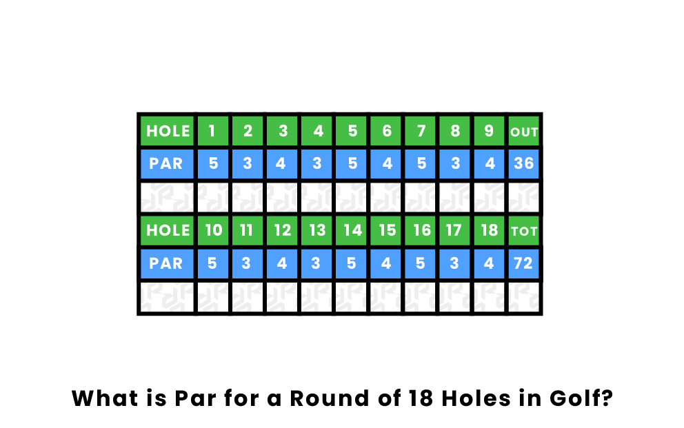 What is par in a round of golf?