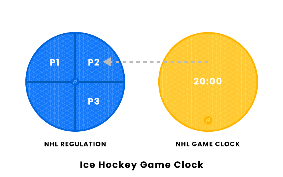 Hockey Game Clock
