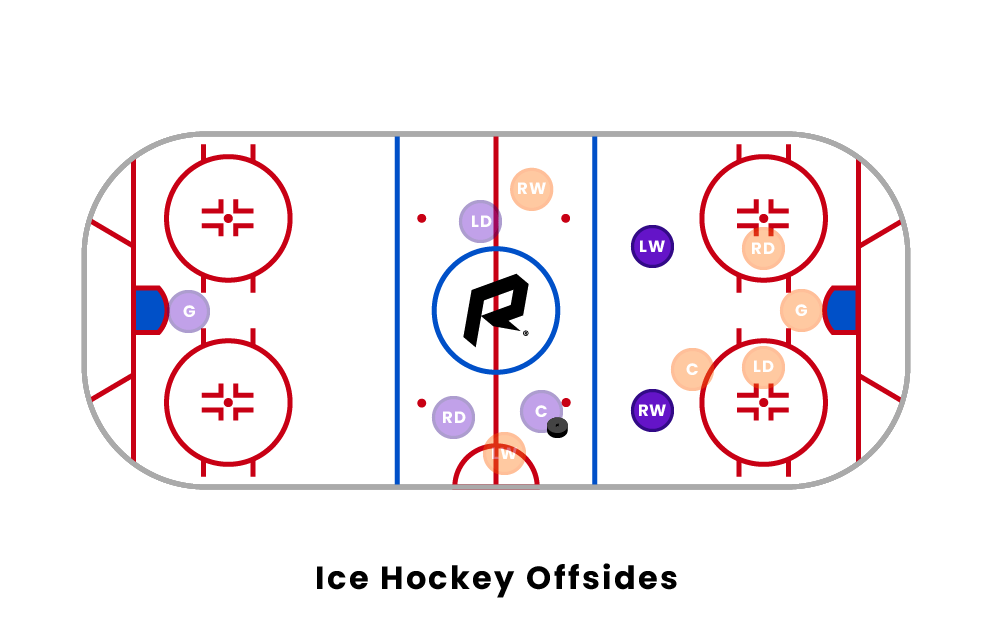 ice hockey offsides