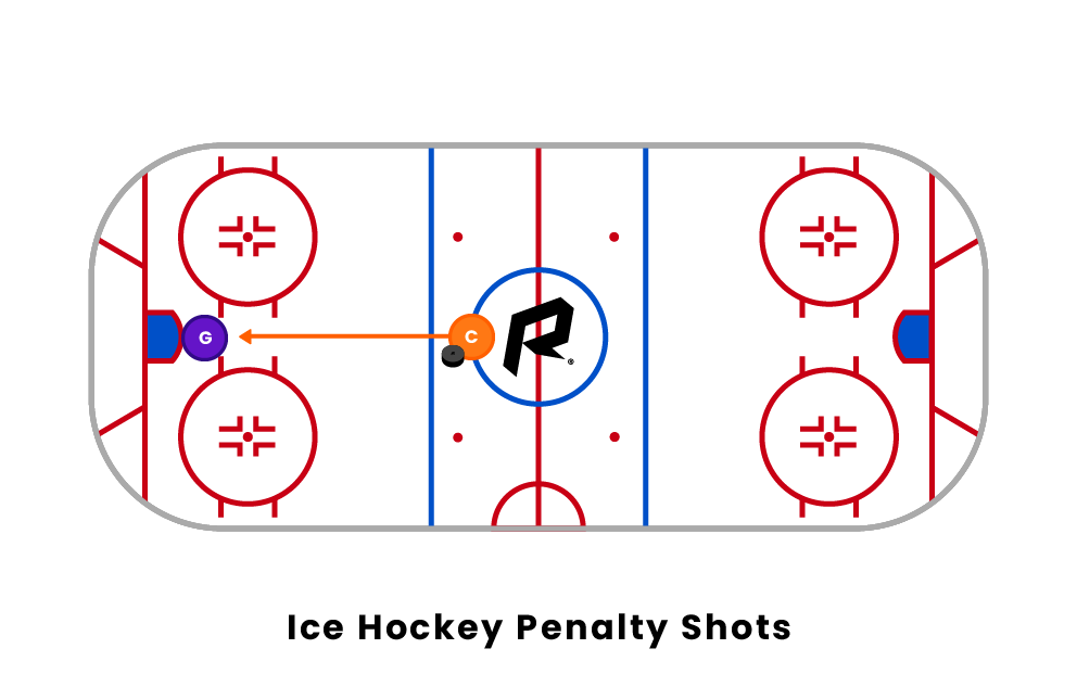 Ice Hockey Penalty Shots