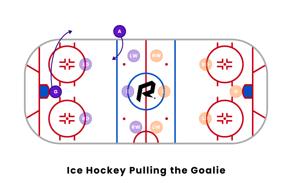 ice hockey pulling the goalie