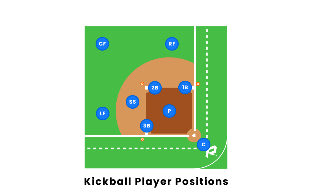 Kickball Player Positions. Kickball Team. Rover. Baseball Positions Diagram With Rover At Scoala.co