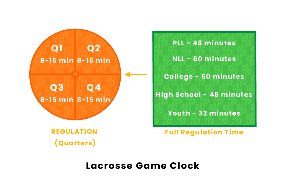 Lacrosse Game Clock
