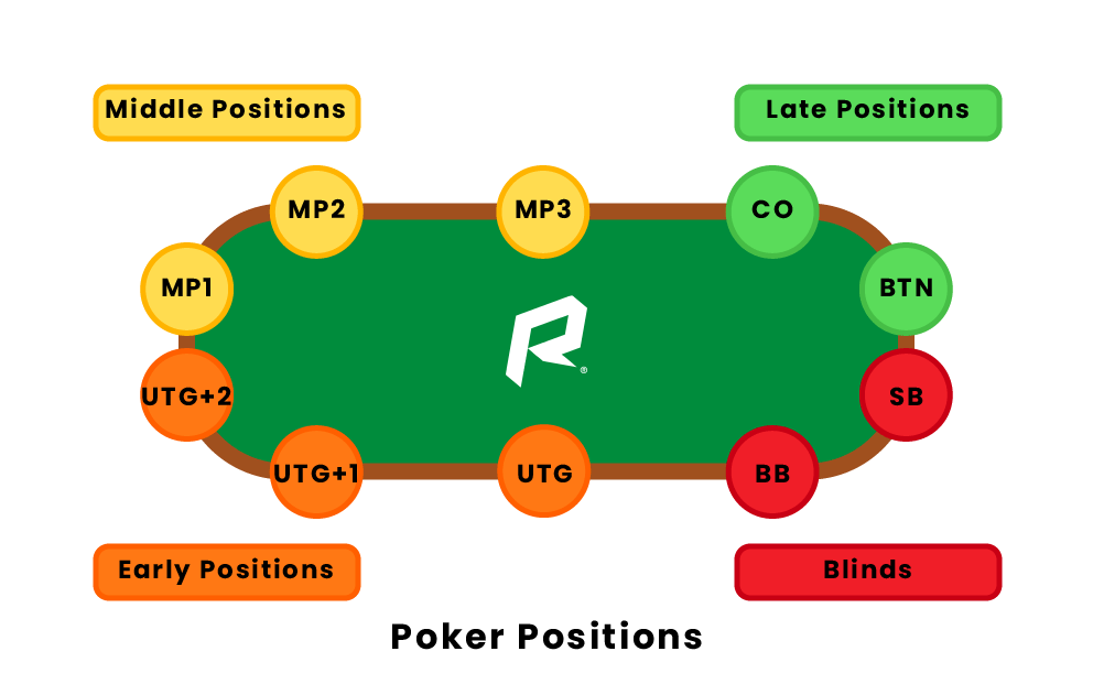 poker-positions
