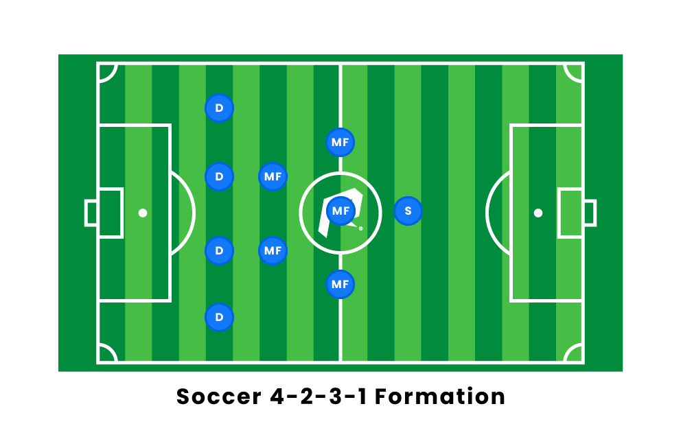 soccer 4 2 3 1 formation