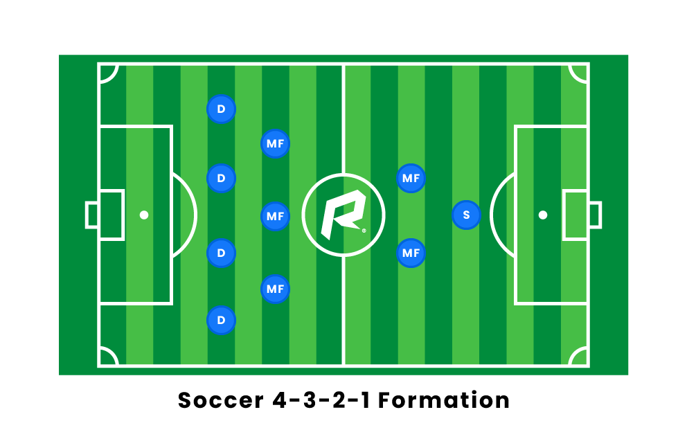 soccer 4 3 2 1 formation