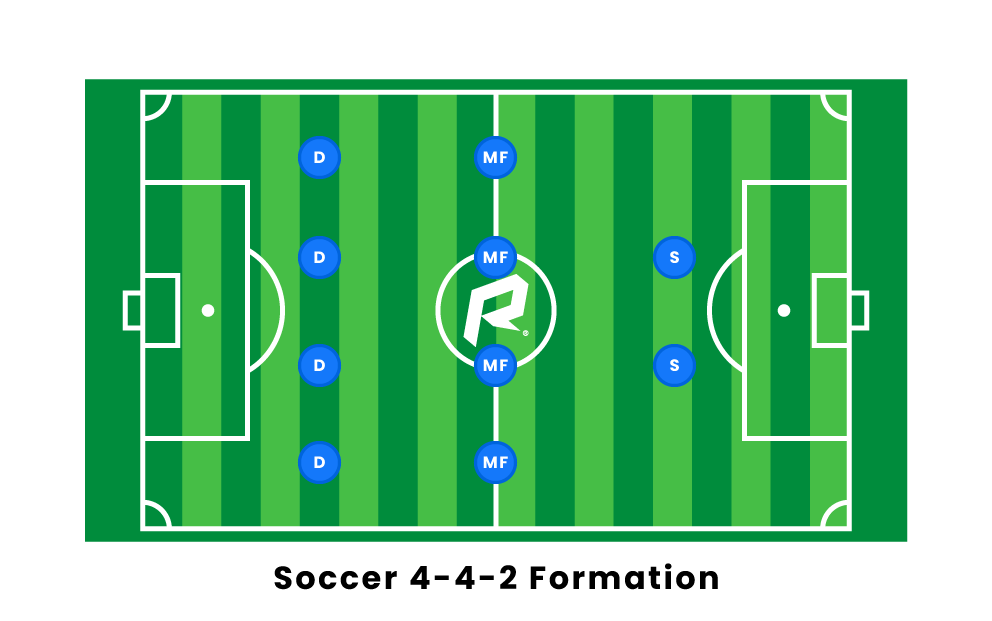 Soccer 4-4-2 Formation