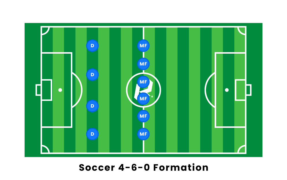 Soccer 4 6 0 Formation